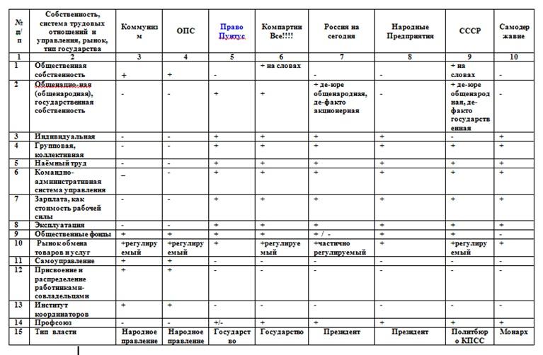 Собственность таблица